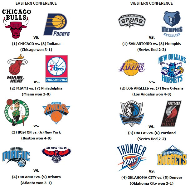 Nba 2011 Playoff